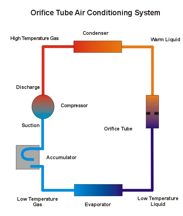 car air conditioning system diagram. car air conditioning system diagram