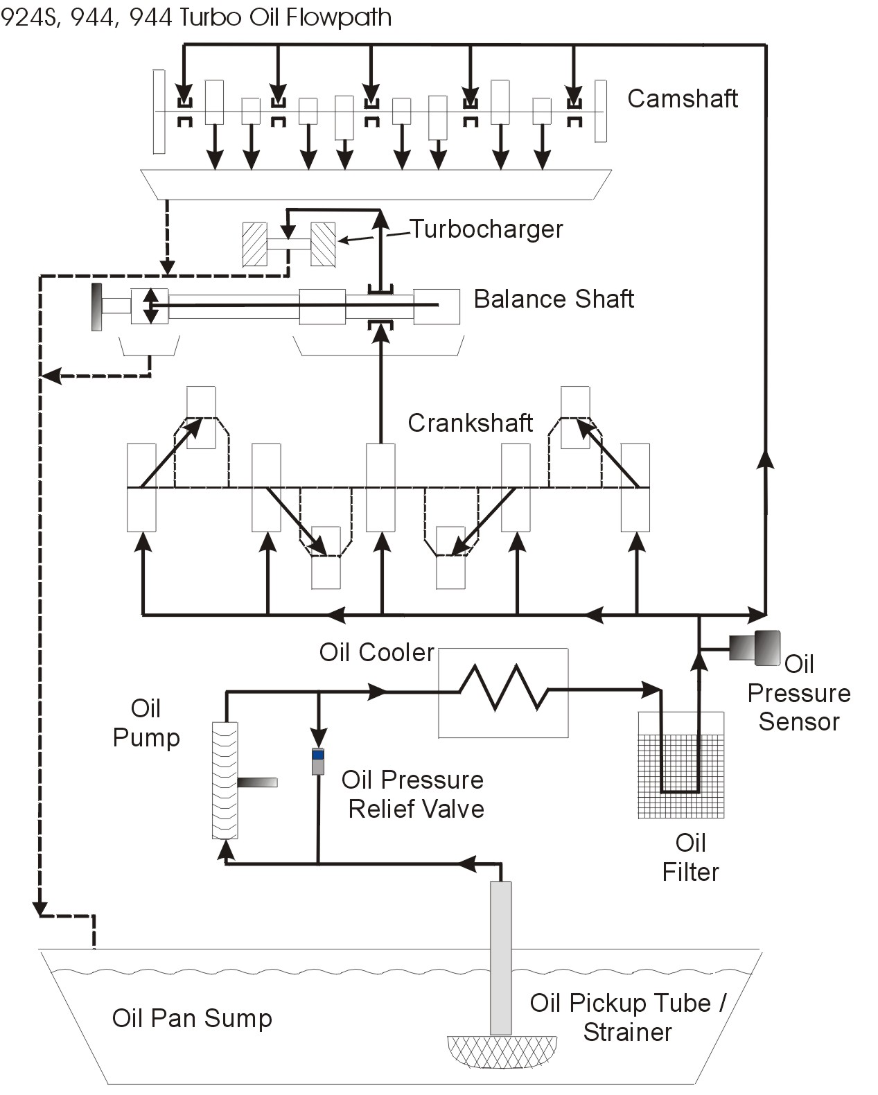 oil flow diagram oil system diagram dt466 oil system diagram \u2022 wiring diagram  at n-0.co