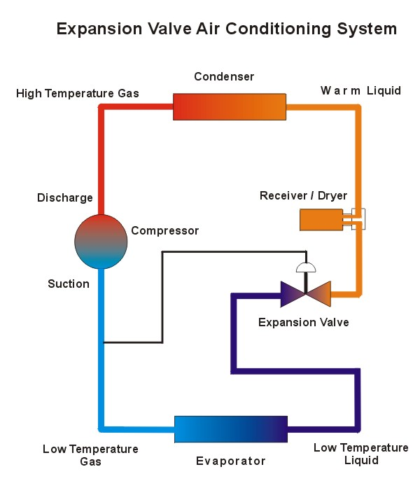 Ac Expansion Valve System on kenworth air conditioning system diagram