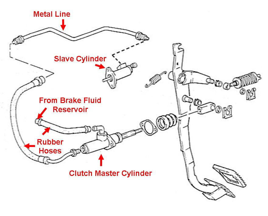 Clutch Hydraulics on 1998 Volvo S70 Parts Diagram