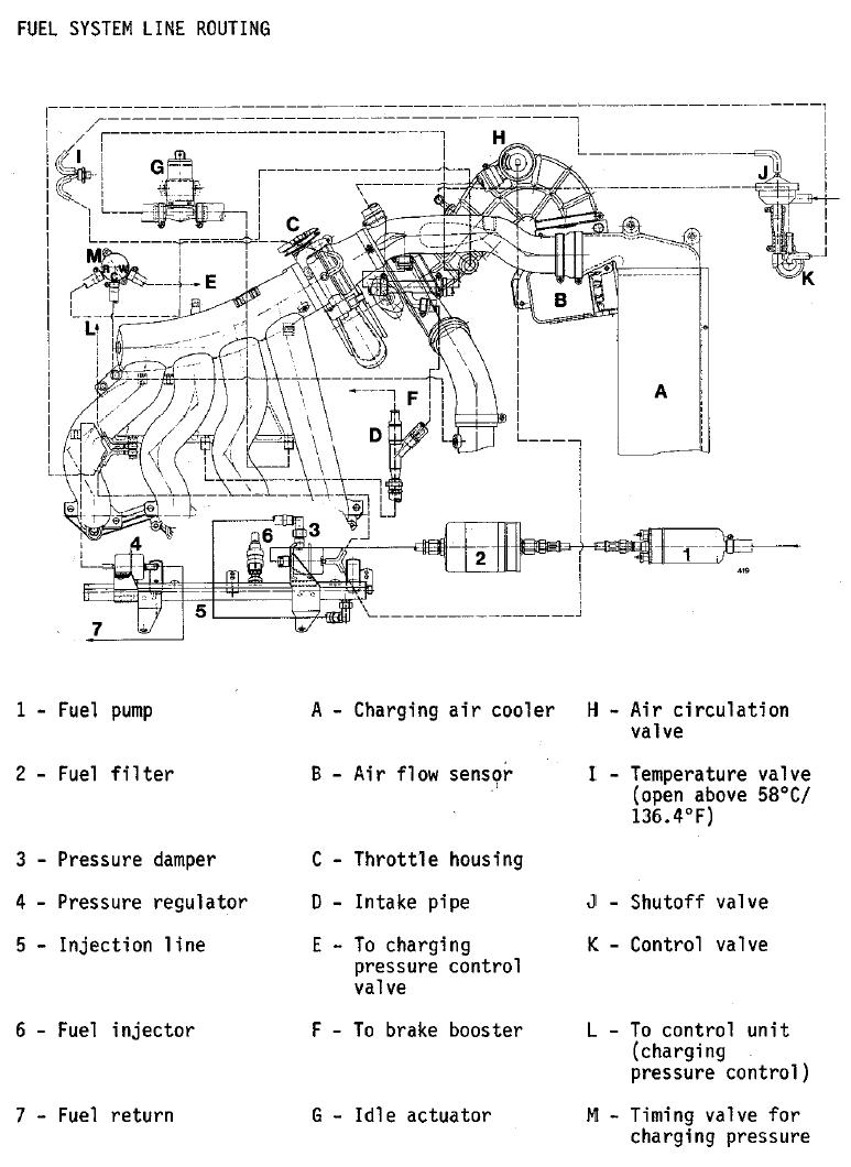 Porsche 944 Turbo Diagram Wiring Schemes 1987 Carrera Fornt Fuse Box Fuel And Vacuum Line Rh Clarks Garage Com Parts